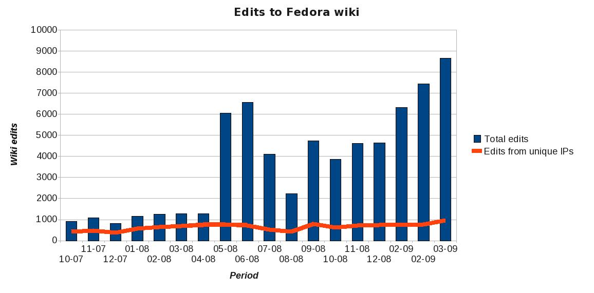Note that 2x the number of unique wiki editors are doing 4x the amount of work after the migration and training (8x total)